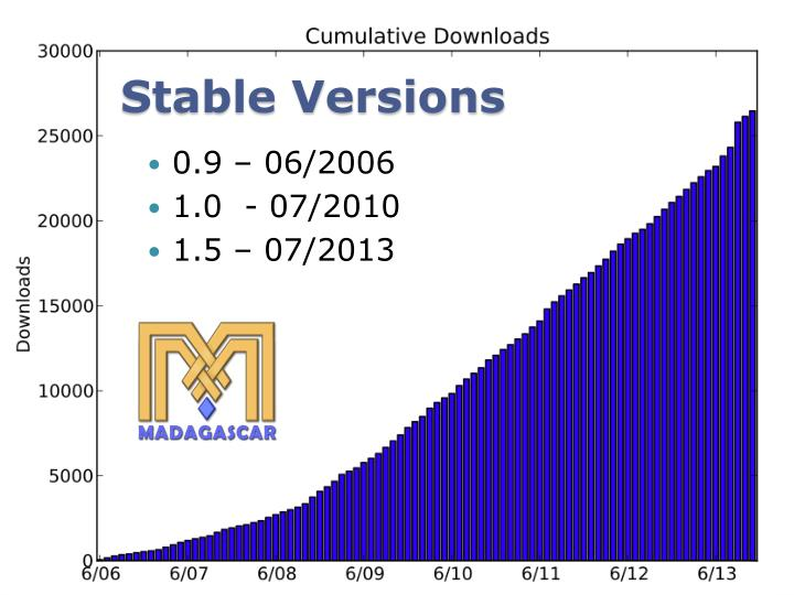 Stable Versions