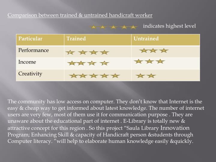 Comparison between trained & untrained handicraft worker
