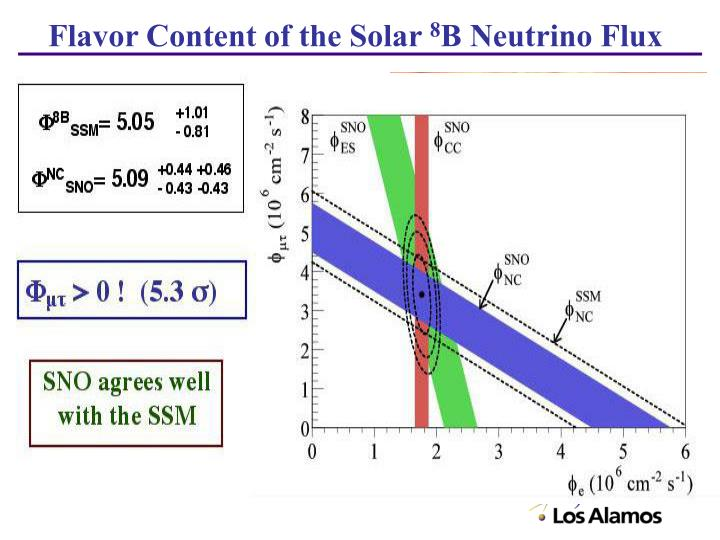 Flavor Content of the Solar