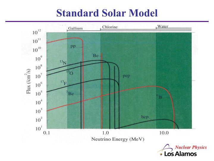 Standard Solar Model