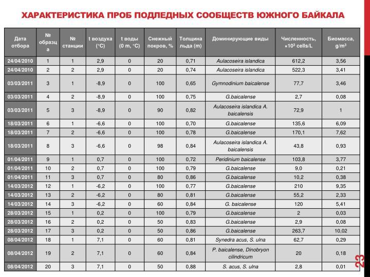 Характеристика проб подледных сообществ южного Байкала