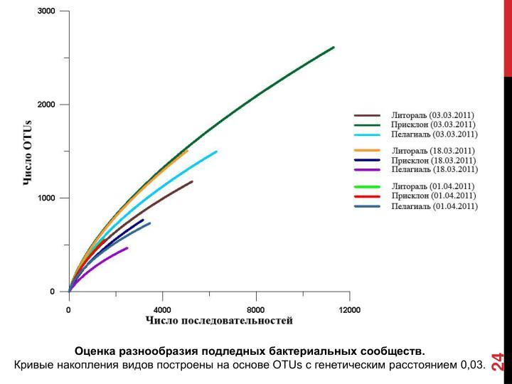 Оценка разнообразия подледных бактериальных сообществ.