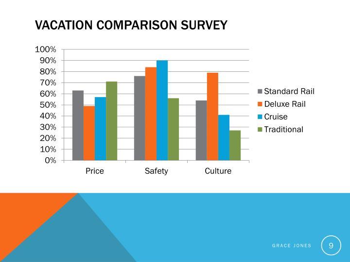 Vacation Comparison Survey