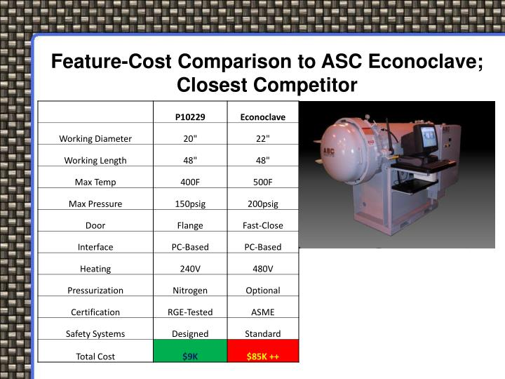 Feature-Cost Comparison to ASC Econoclave; Closest Competitor
