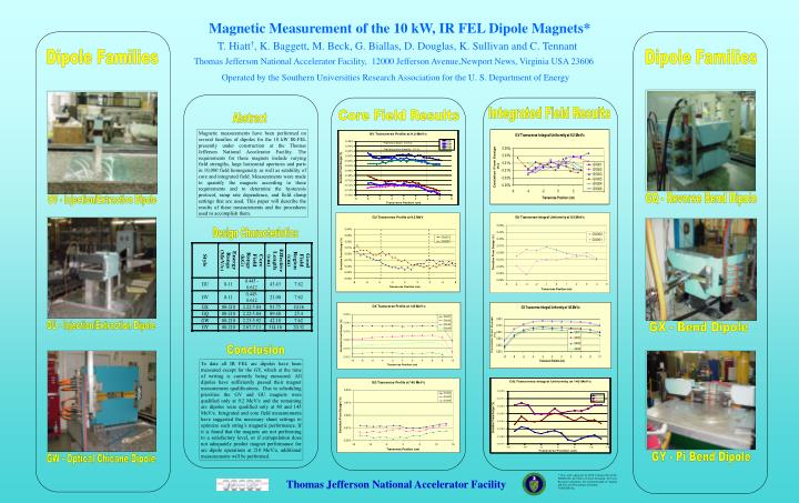 Magnetic Measurement of the 10 kW, IR FEL Dipole Magnets