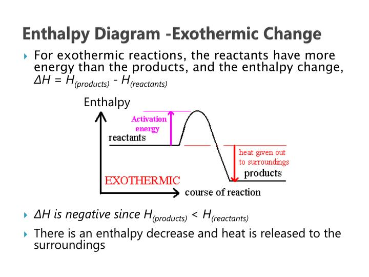 Enthalpy Diagram -Exothermic Change
