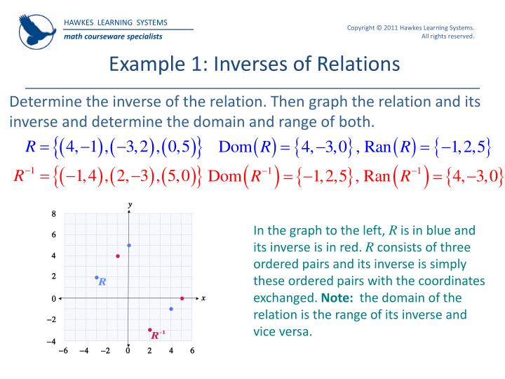 Example 1: Inverses of Relations