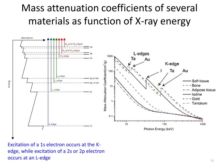 Mass attenuation coefficients of several materials as function of X-ray energy