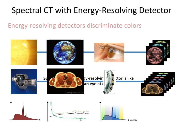 Spectral CT with Energy-Resolving Detector