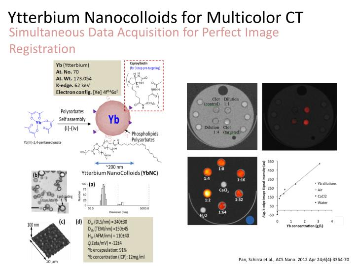Ytterbium Nanocolloids for Multicolor CT