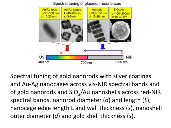 Spectral tuning of gold