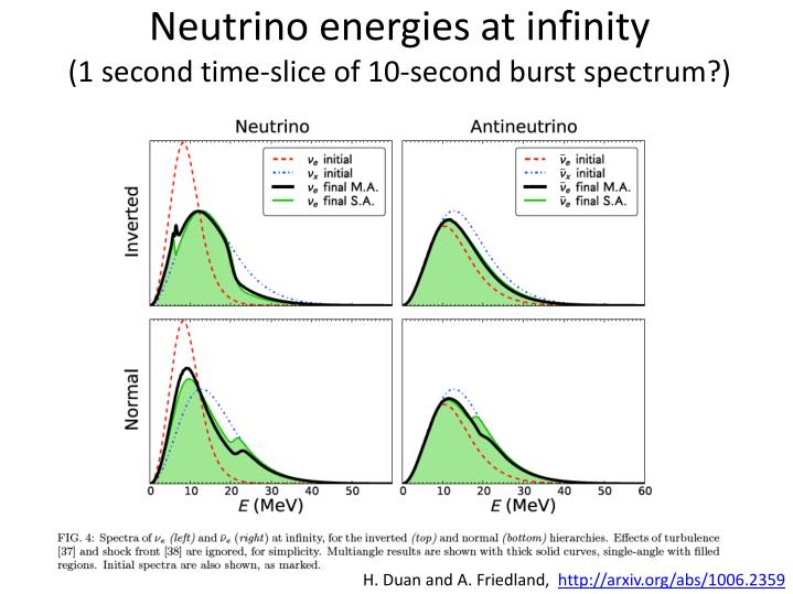 Neutrino energies at infinity 1 second time slice of 10 second burst spectrum