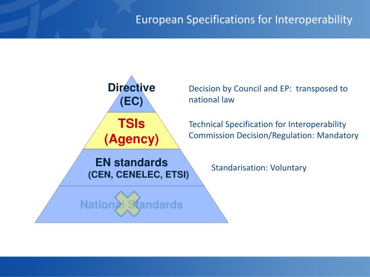 European Specifications for Interoperability