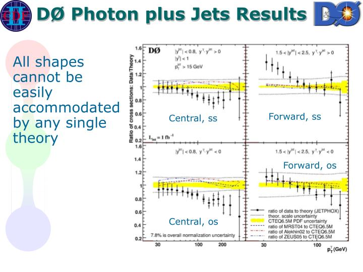 DØ Photon plus Jets Results
