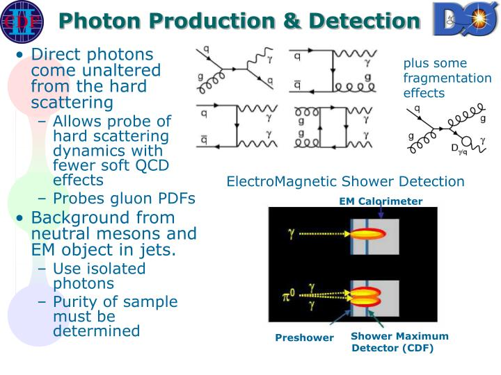 Photon Production & Detection