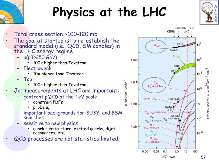 Physics at the LHC