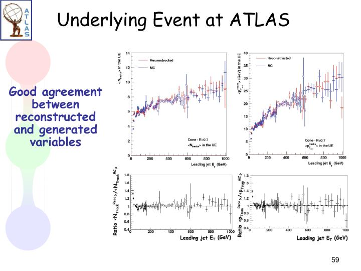 Underlying Event at ATLAS
