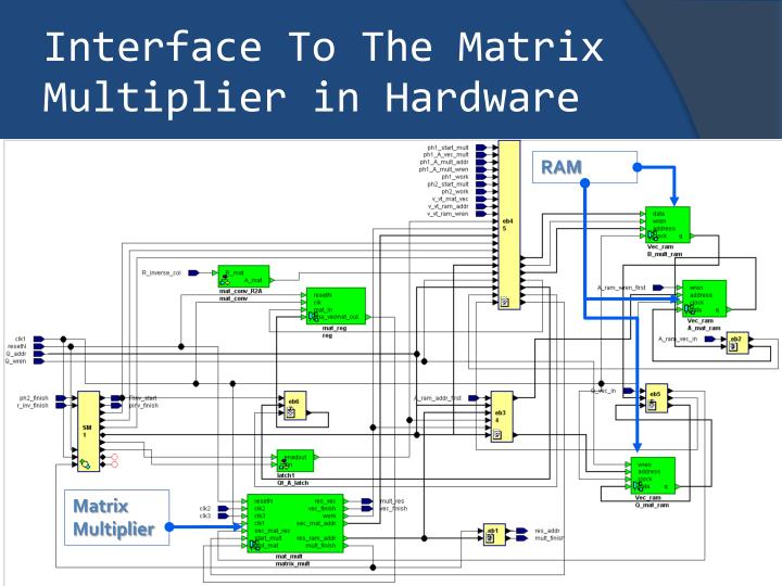 Interface To The Matrix Multiplier in Hardware