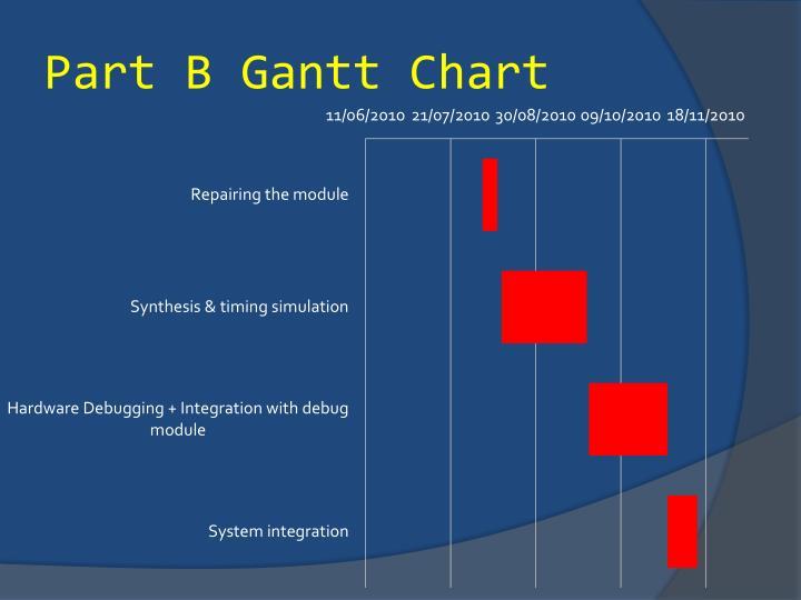 Part B Gantt Chart