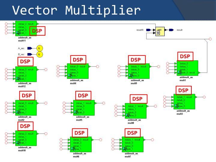 Vector Multiplier
