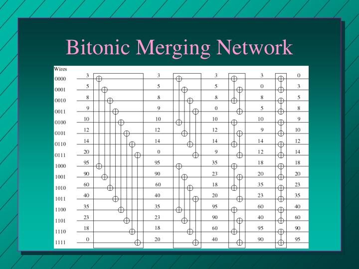 Bitonic Merging Network
