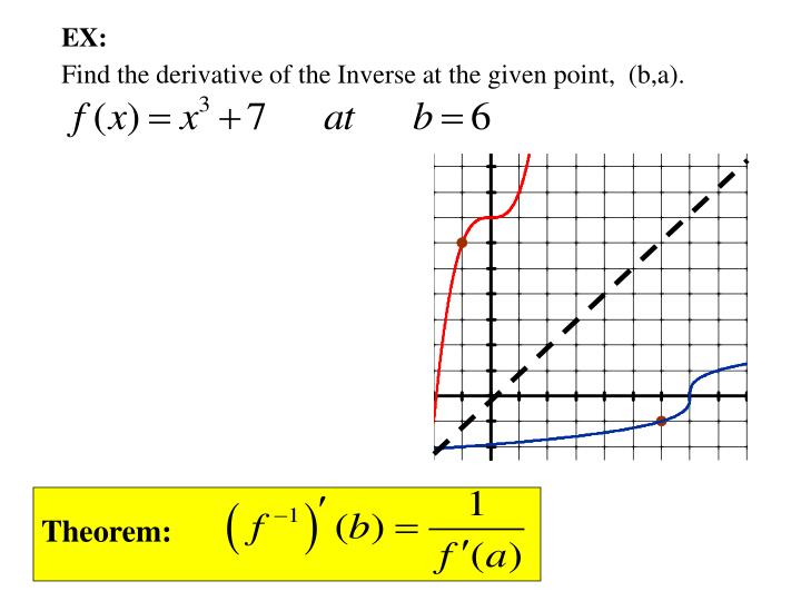 Find the derivative of the Inverse at the given point,  (b,a).