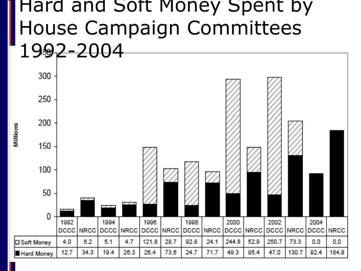Hard and Soft Money Spent by House Campaign Committees 1992-2004