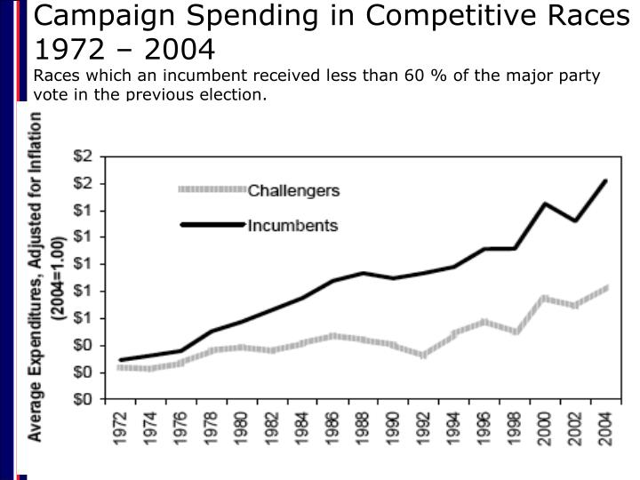 Campaign Spending in Competitive Races 1972 – 2004