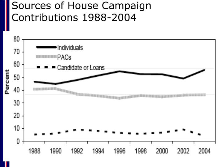 Sources of House Campaign Contributions 1988-2004