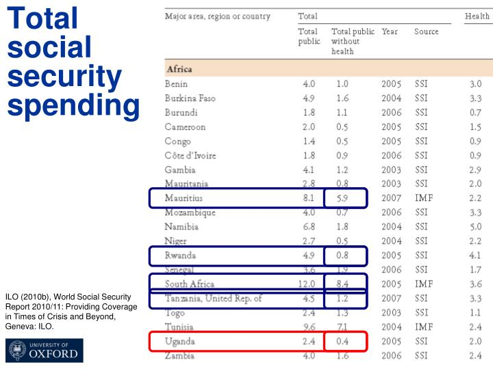 Total social security spending