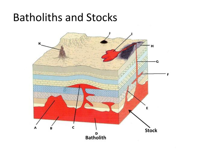 Batholiths and Stocks