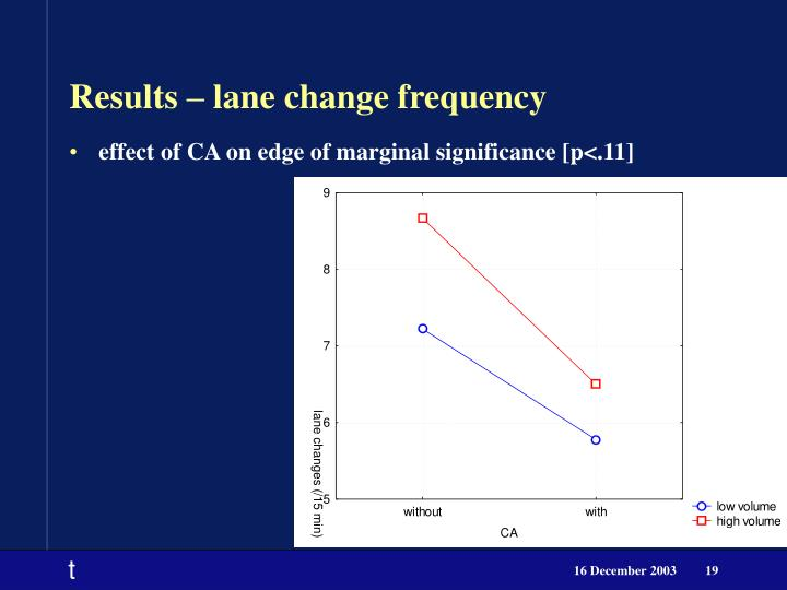 Results – lane change frequency