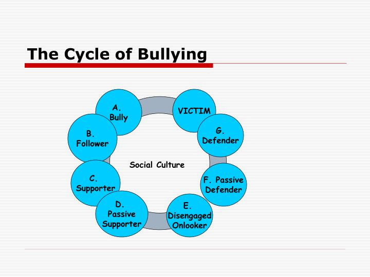 The Cycle of Bullying