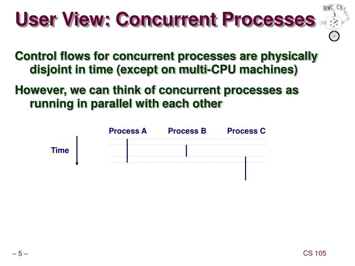 User View: Concurrent Processes