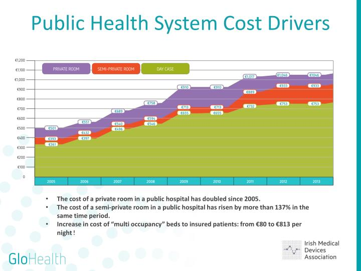 Public Health System Cost Drivers