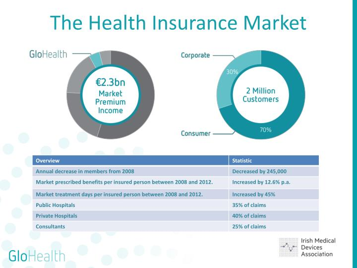 The health insurance market1