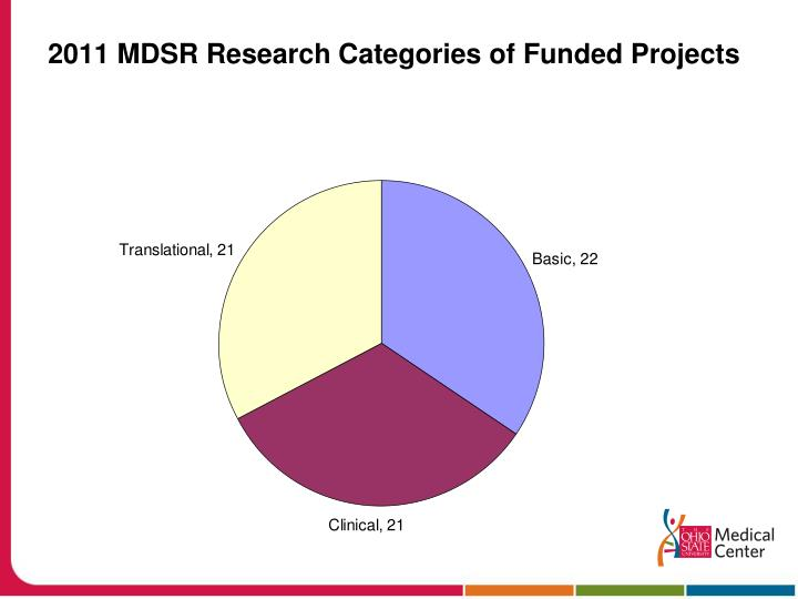 2011 MDSR Research Categories of Funded Projects