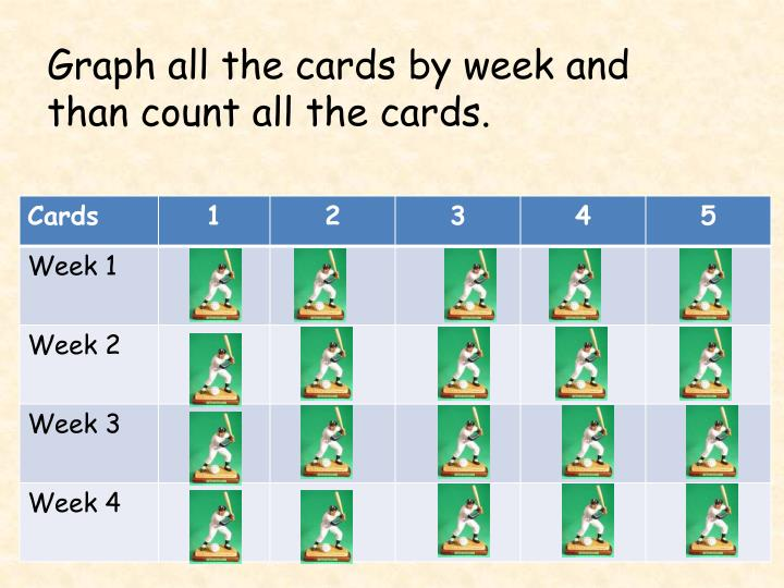 Graph all the cards by week and than count all the cards.