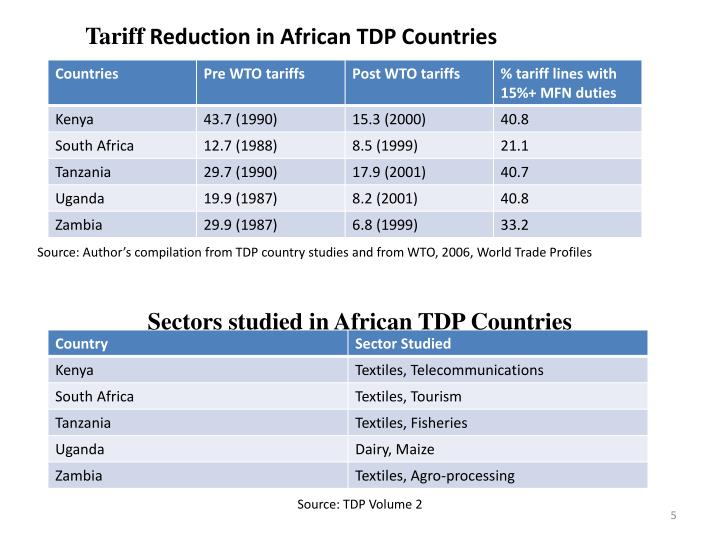 Sectors studied in African TDP Countries