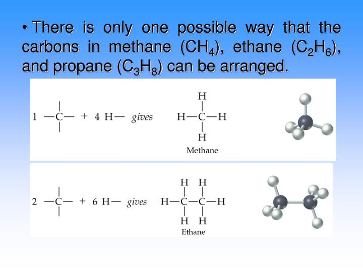 There is only one possible way that the carbons in methane (CH