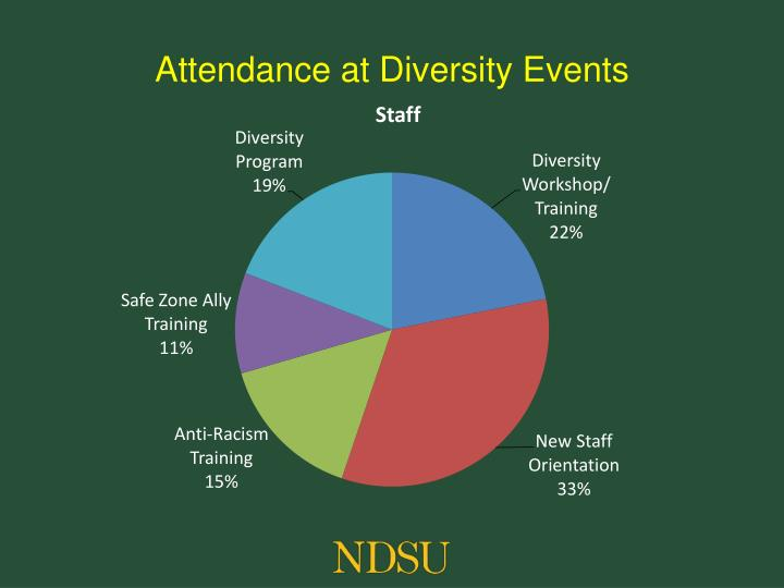 Attendance at Diversity Events