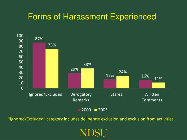 Forms of Harassment Experienced