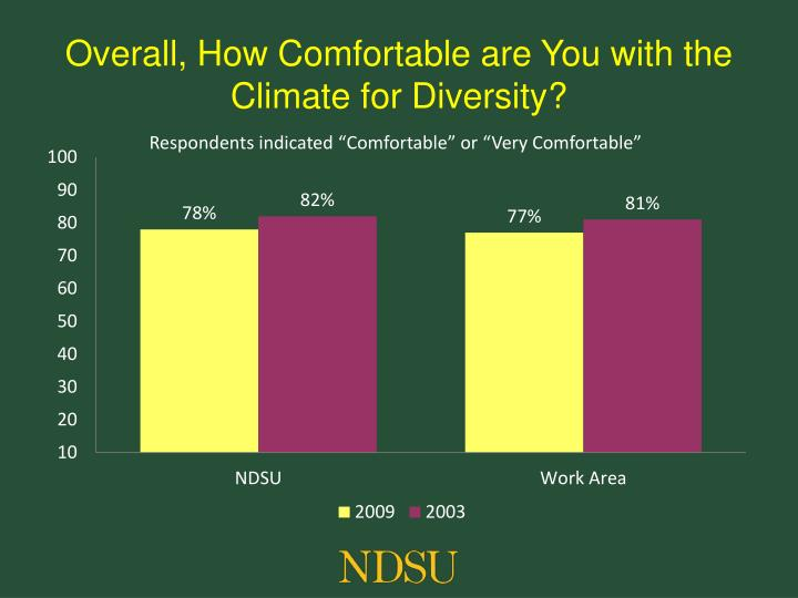 Overall, How Comfortable are You with the Climate for Diversity?