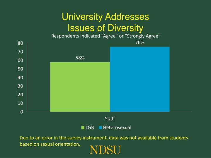 University Addresses