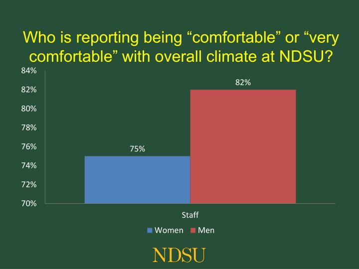 """Who is reporting being """"comfortable"""" or """"very comfortable"""" with overall climate at NDSU?"""