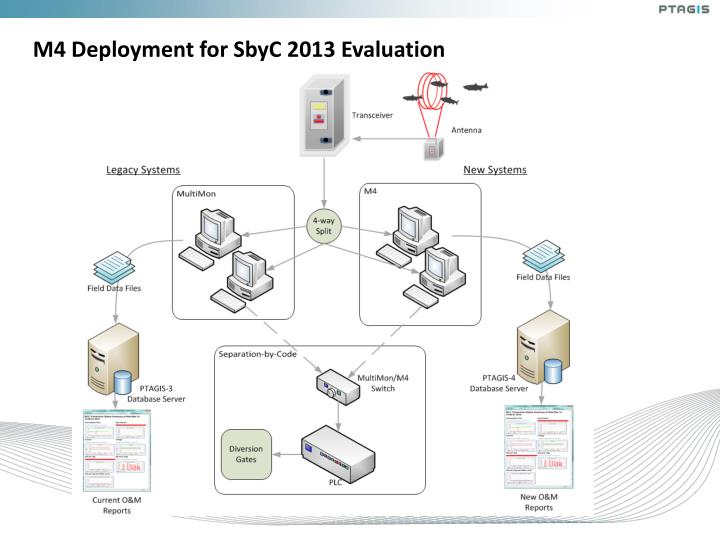 M4 Deployment for SbyC 2013 Evaluation