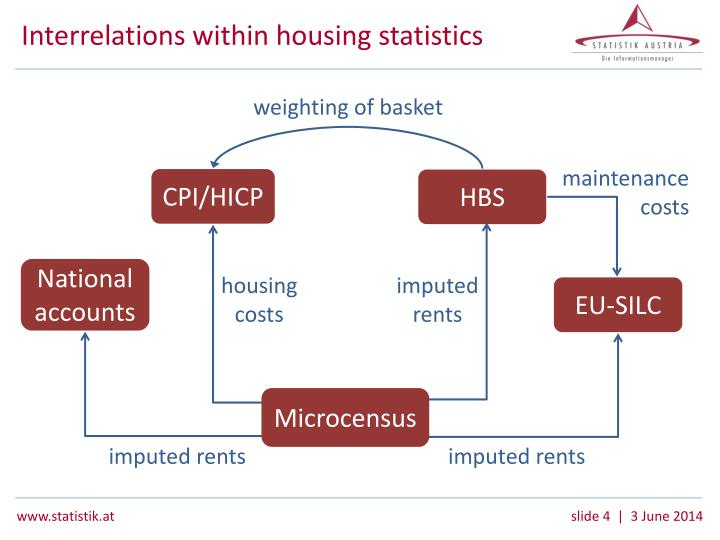 Interrelations within housing statistics