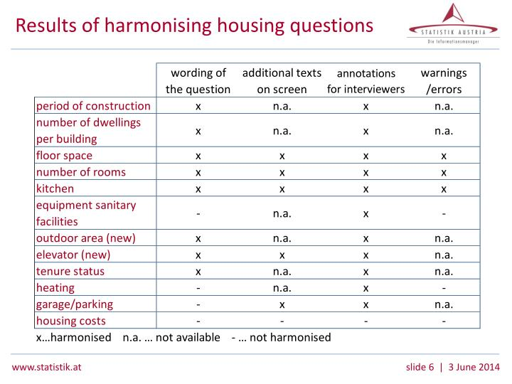 Results of harmonising housing questions