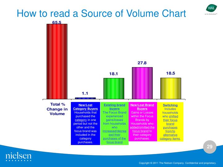 How to read a Source of Volume Chart