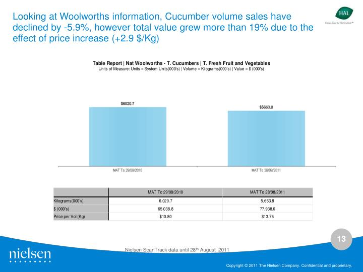 Looking at Woolworths information, Cucumber volume sales have declined by -5.9%, however total value grew more than 19% due to the effect of price increase (+2.9 $/Kg)